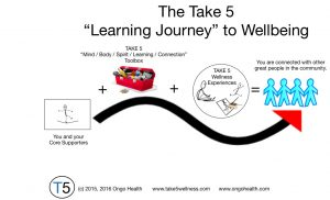 take5_learning_journey_2